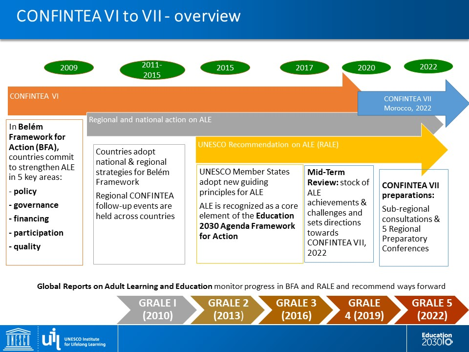 CONFINTEA VII Diagram