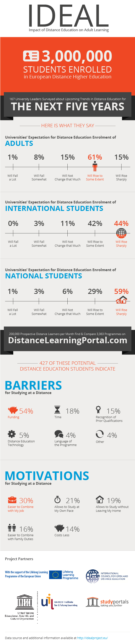 Adults in distance education - potential barriers motivation