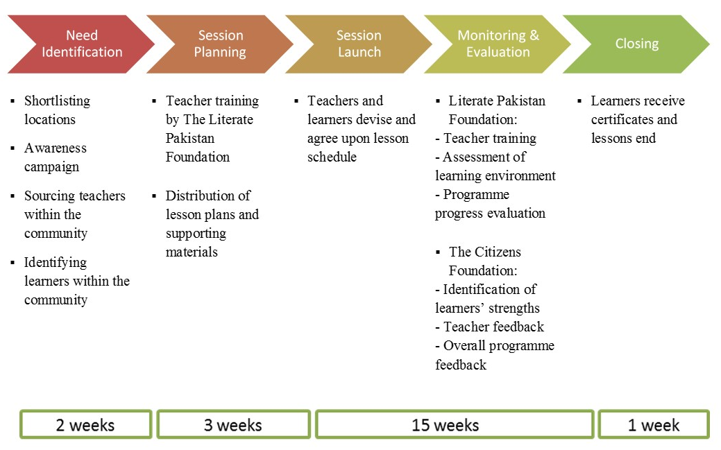 Figure 1. Programme implementation cycle. Source: The Citizens Foundation (2016)