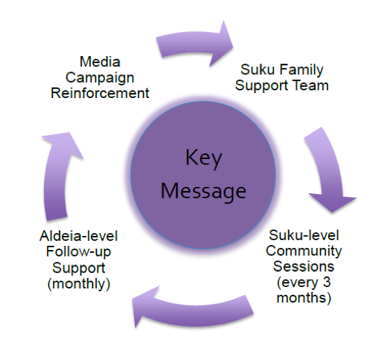 Reinforcement mechanism of key messages (focus areas)