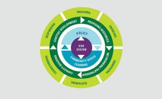 six principles of action for CLCs